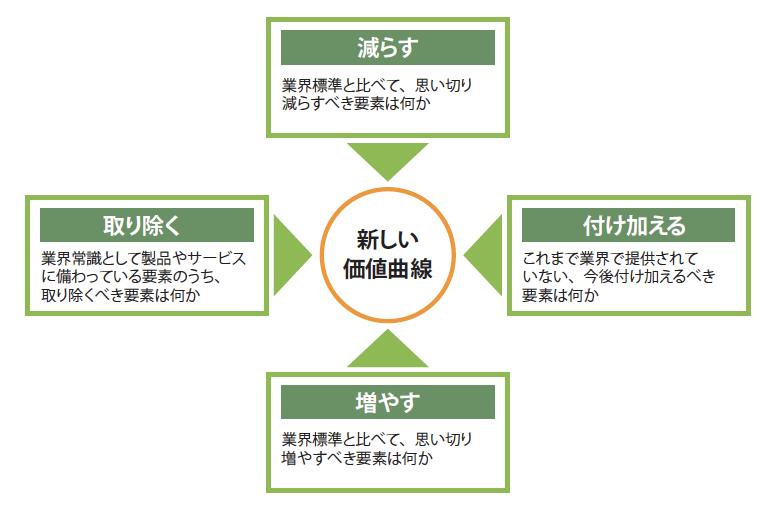 4つのアクション